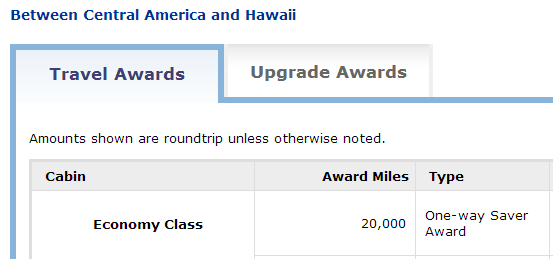 Just 2,500 miles more and you can fly to Hawaii from Central America.