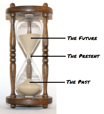 Thinking of time as a line, the past and the future are connected by the present.