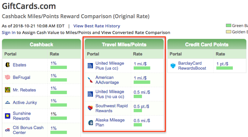 giftcards airline miles